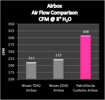 Pd018 Flow Comparison Chart
